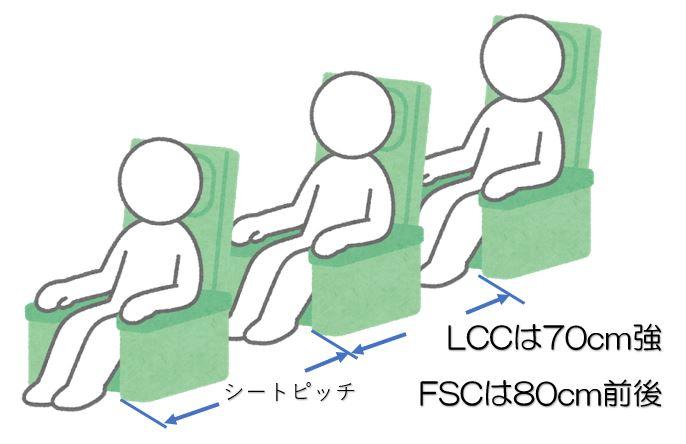 シートピッチの説明