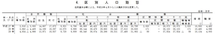 札幌市区別人口動態