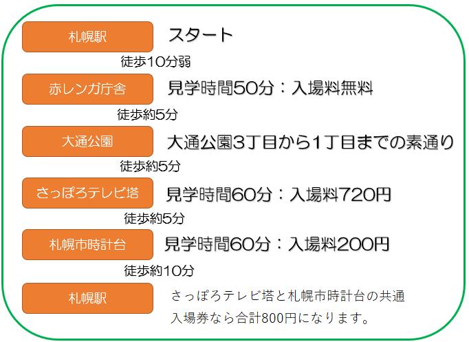 4時間で札幌市の3つの観光スポットを巡る流れ
