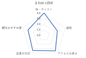 à ton côté(ア・トン・コテ)のパンの評価