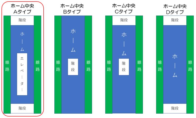 地下鉄南北線 麻生駅 ホーム形状