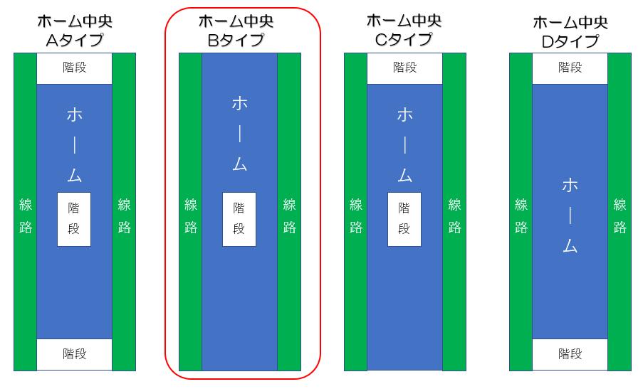 札幌地下鉄ホーム形状
