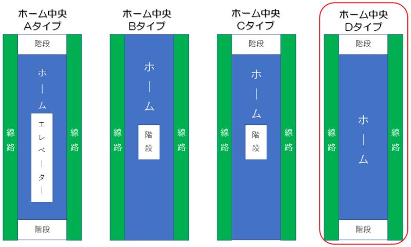 札幌地下鉄南北線 北24条駅 ホーム形状