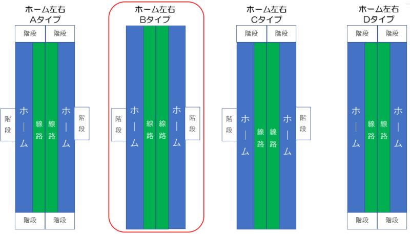 札幌市営地下鉄東豊線 新道東駅 ホーム形状