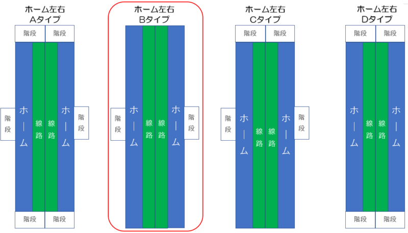 札幌市営地下鉄東豊線 北13条東駅 ホーム形状