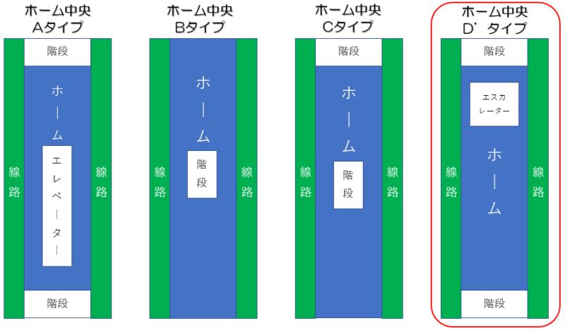 札幌市営地下鉄東豊線 福住駅 ホーム形状