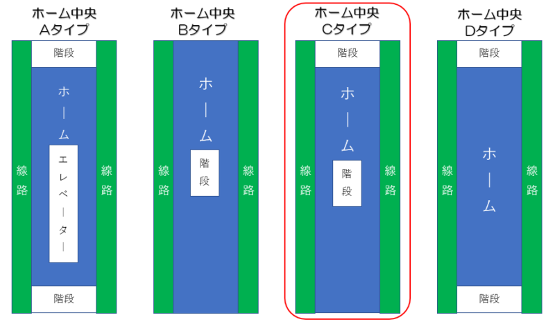 札幌市営地下鉄東豊線 さっぽろ駅 ホーム形状