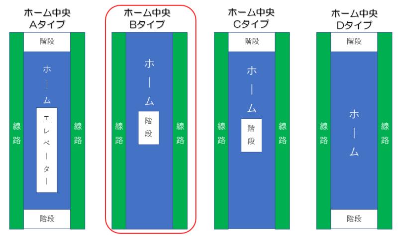 札幌市営地下鉄東豊線 月寒中央駅 ホーム形状